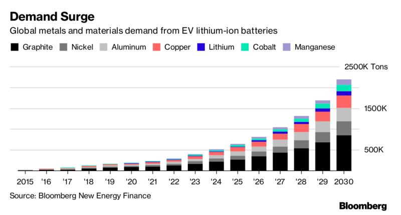 Battery Materials Demand